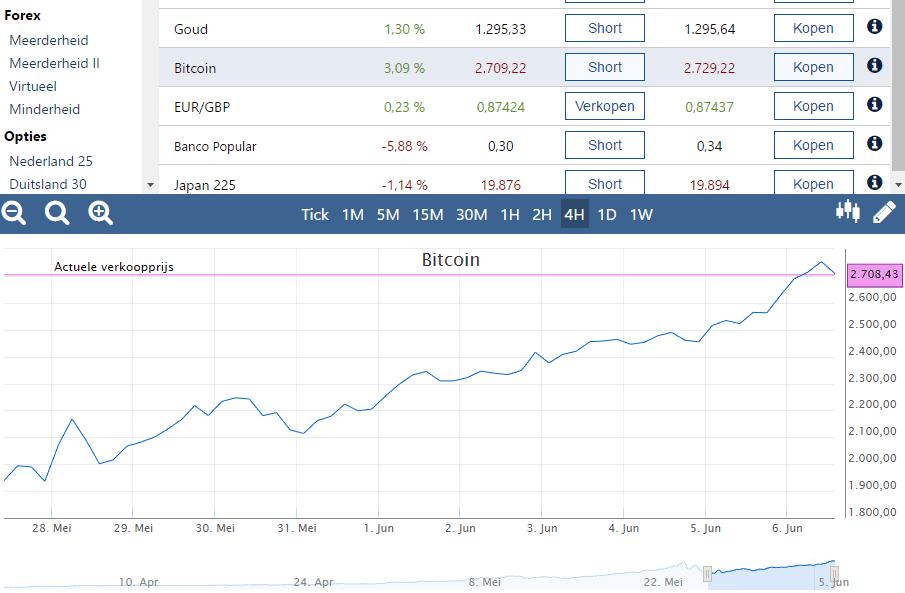 Bitcoins Kopen Via Het Internet -