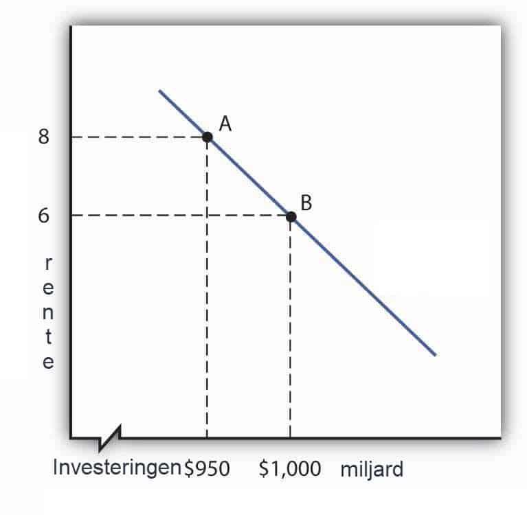 'Harde les voor nieuwe beleggers, aandelenkoersen kunnen ook dalen'