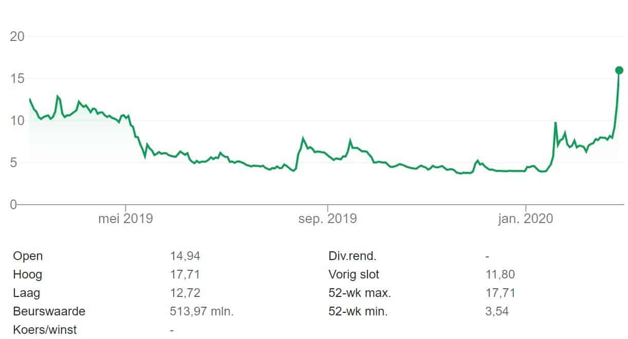 Novavax aandelenkoers 1 jaar
