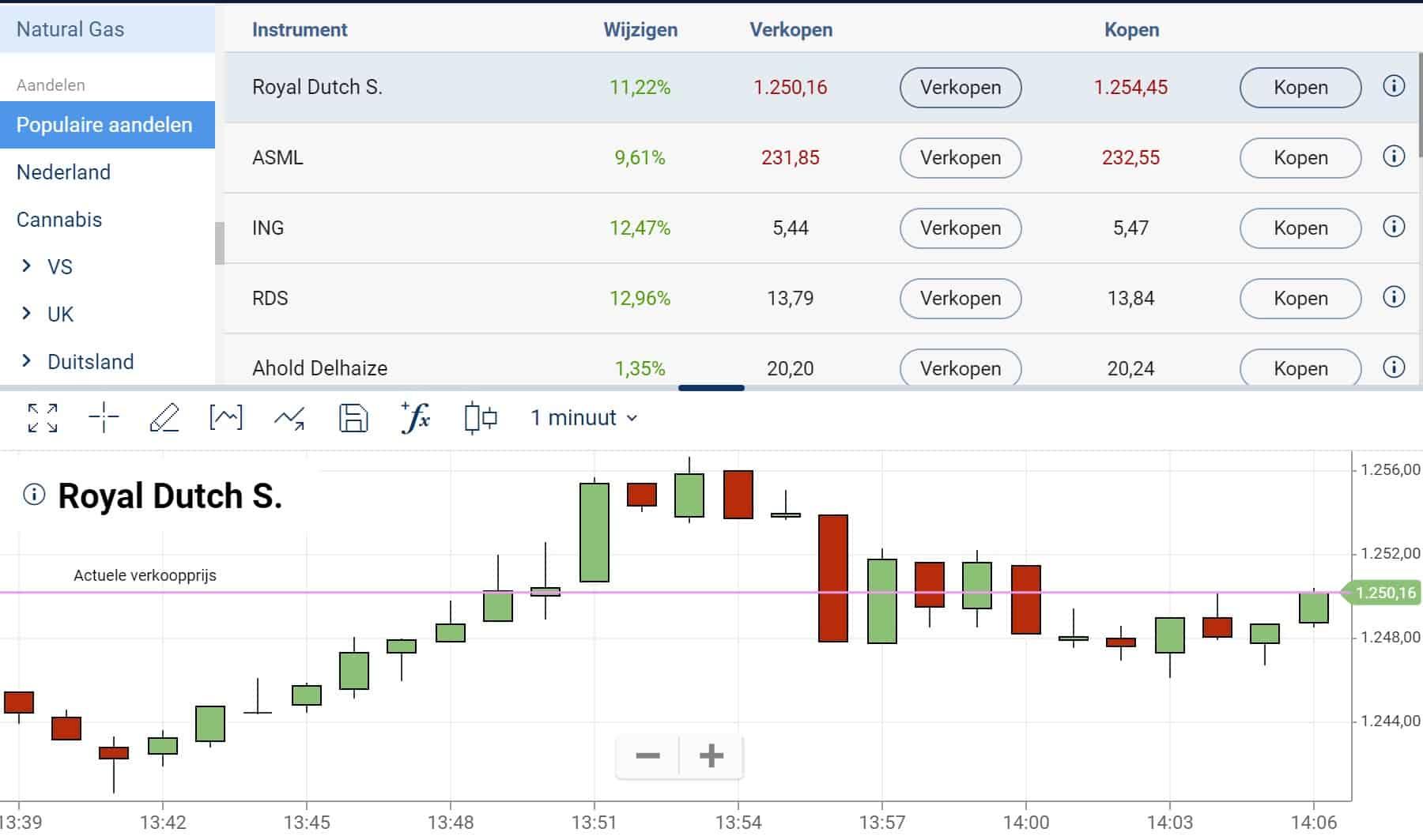 Plus500 aandelen platform