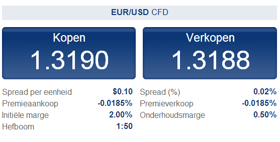 Forex eur usd spread