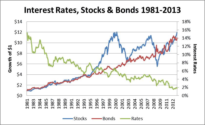 Waarom beleggen in obligaties?